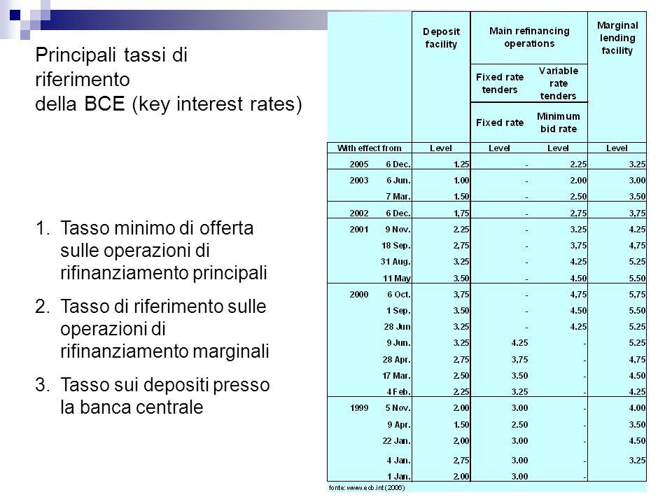 Principali tassi di riferimento della BCE (key interest rates)