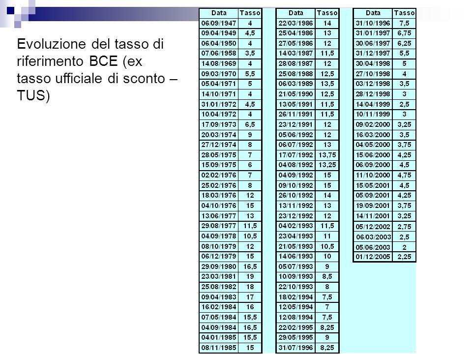 Evoluzione del tasso di riferimento BCE (ex tasso ufficiale di sconto – TUS)