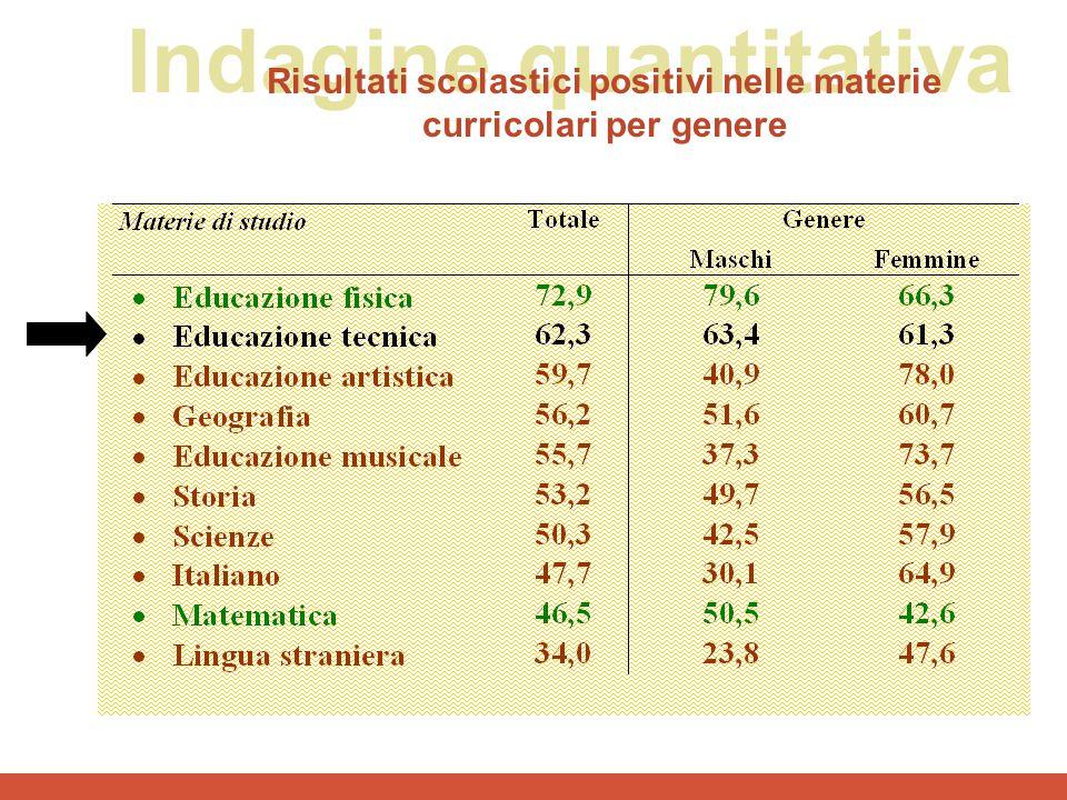 Risultati scolastici positivi nelle materie curricolari per genere