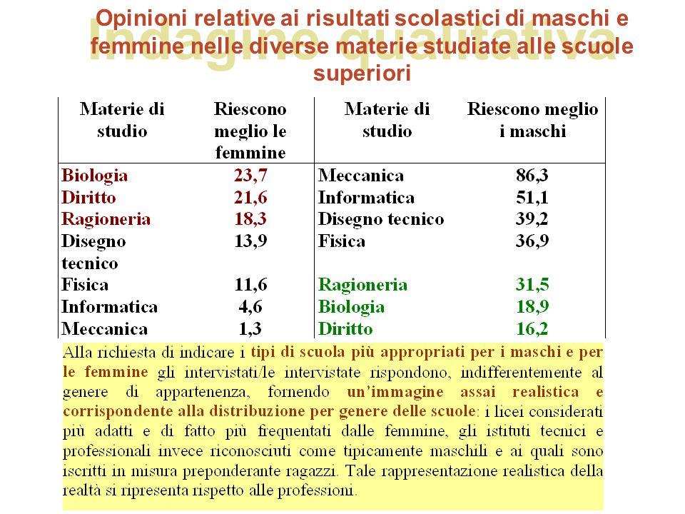 Indagine qualitativa Opinioni relative ai risultati scolastici di maschi e femmine nelle diverse materie studiate alle scuole superiori.