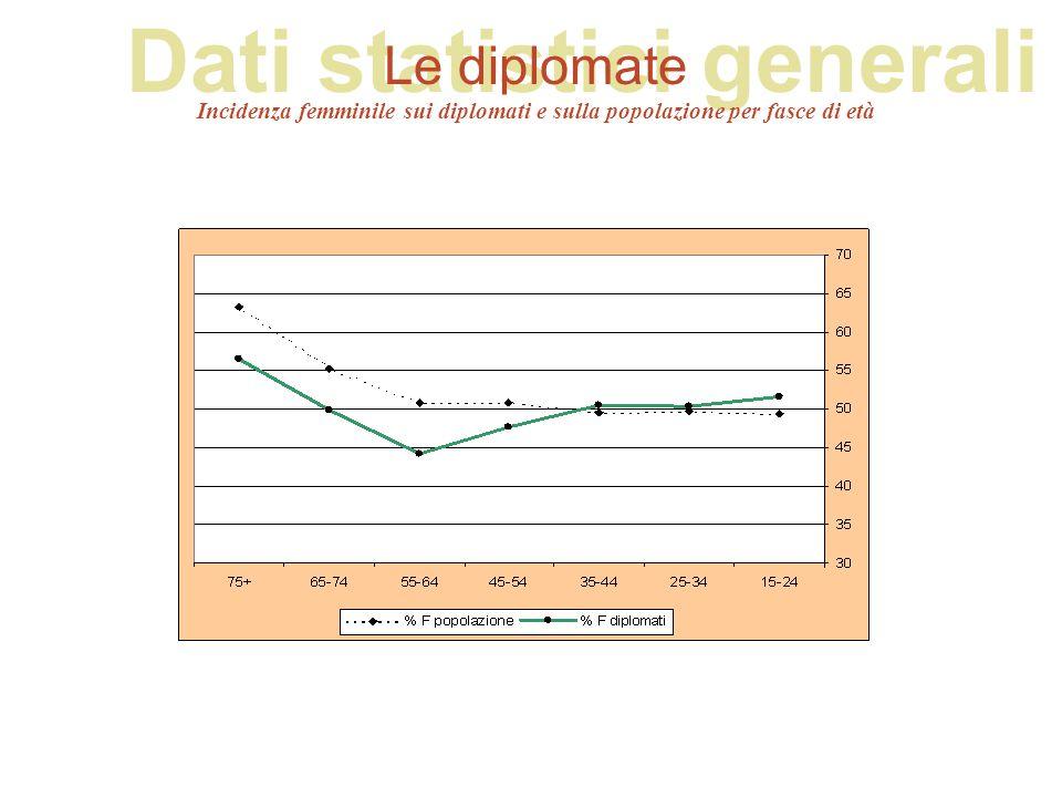 Dati statistici generali