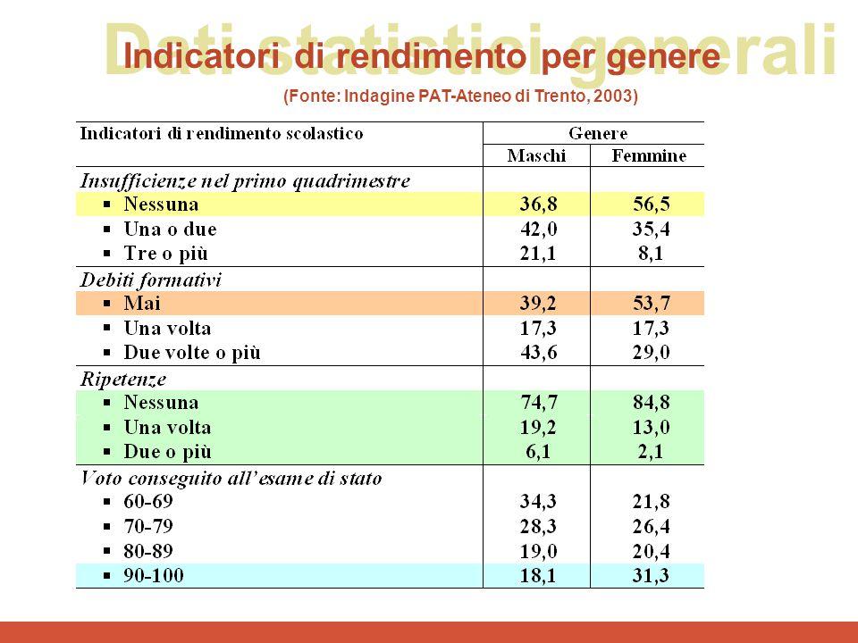 (Fonte: Indagine PAT-Ateneo di Trento, 2003)