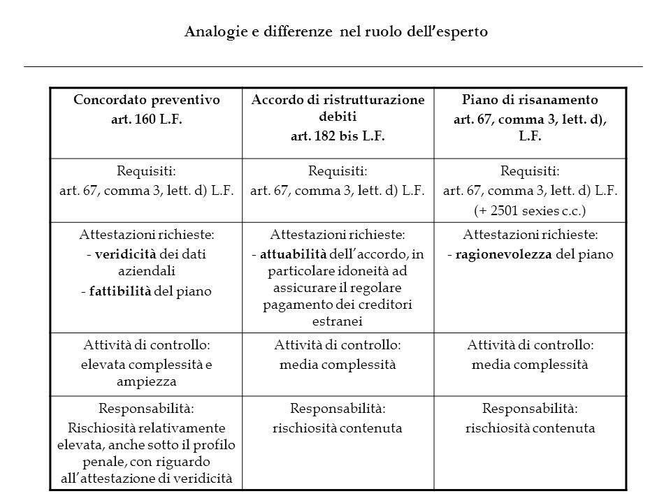 Analogie e differenze nel ruolo dell'esperto