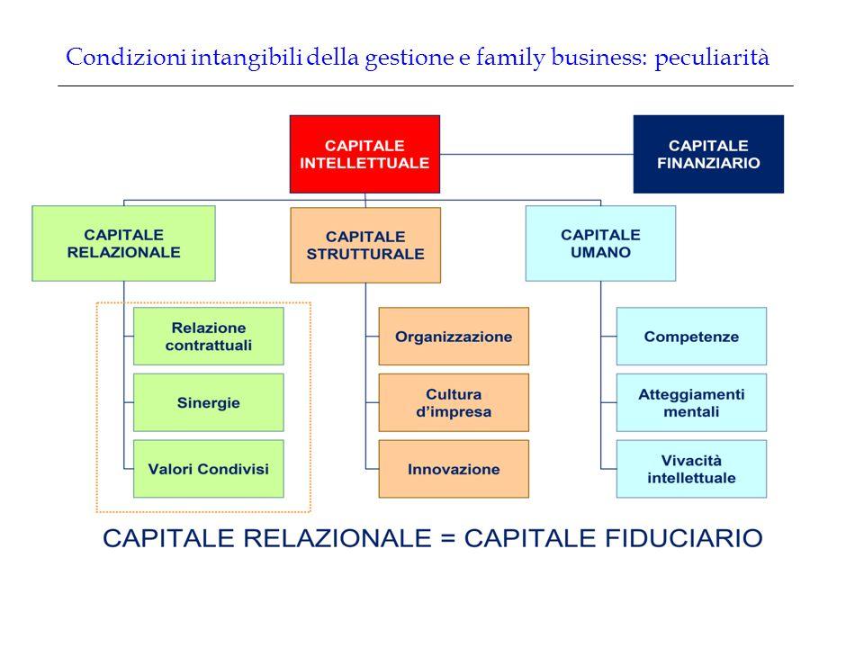 Condizioni intangibili della gestione e family business: peculiarità