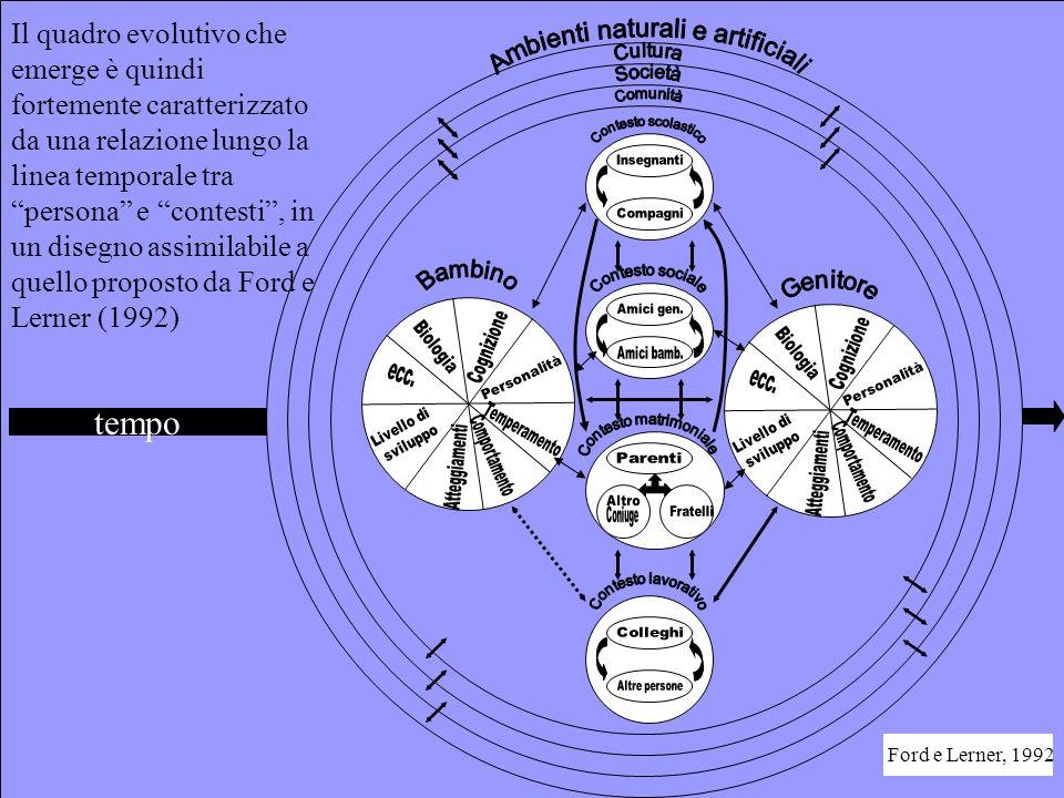 Il quadro evolutivo che emerge è quindi fortemente caratterizzato da una relazione lungo la linea temporale tra persona e contesti , in un disegno assimilabile a quello proposto da Ford e Lerner (1992)