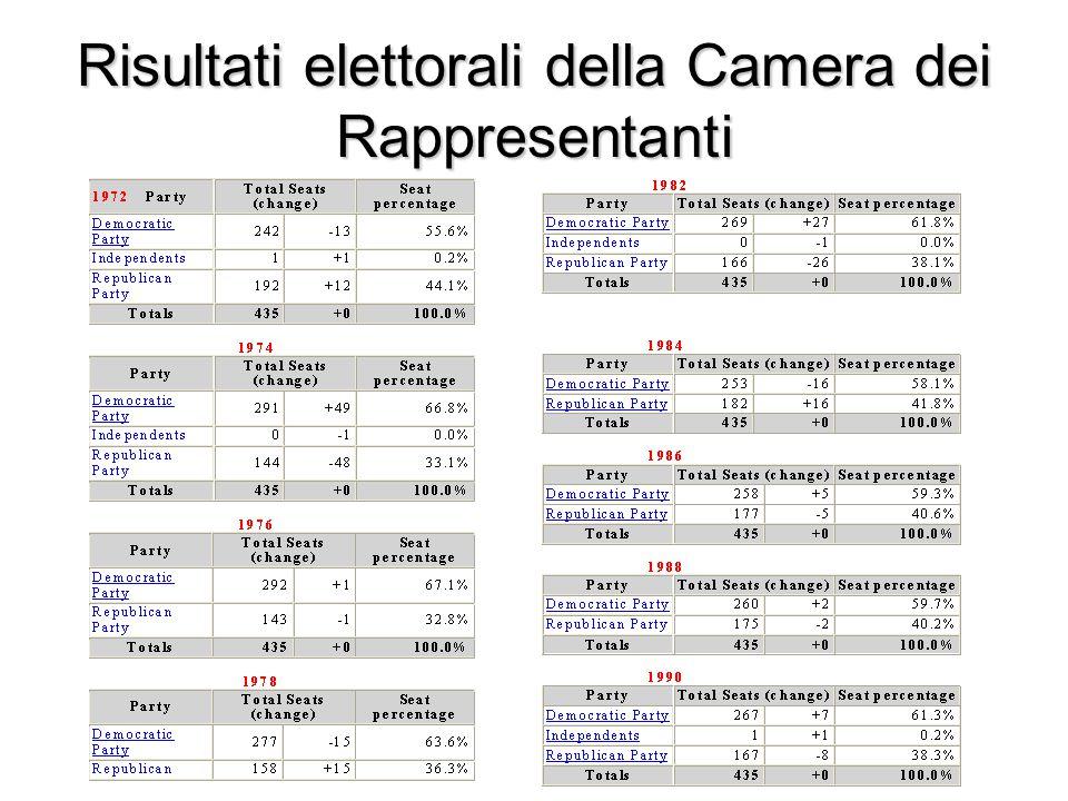 Risultati elettorali della Camera dei Rappresentanti
