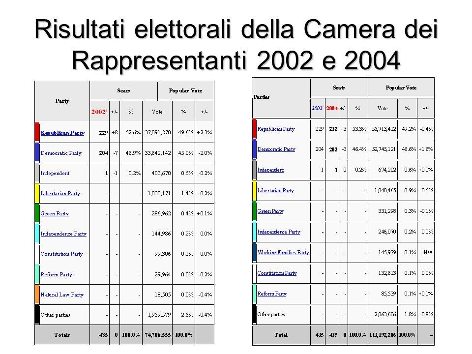 Risultati elettorali della Camera dei Rappresentanti 2002 e 2004
