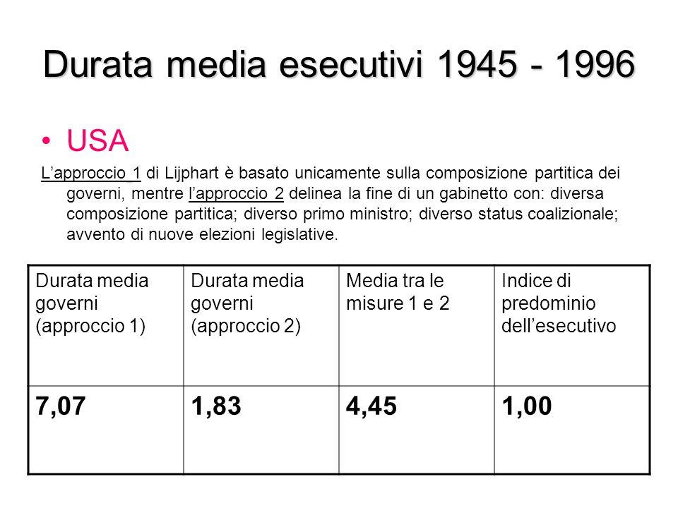 Durata media esecutivi 1945 - 1996