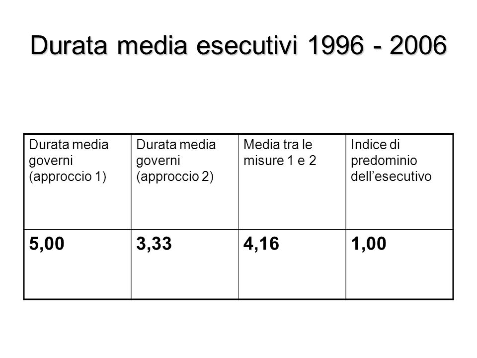 Durata media esecutivi 1996 - 2006