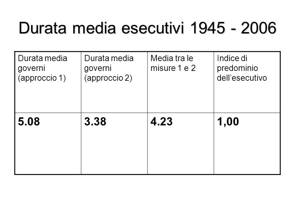 Durata media esecutivi 1945 - 2006