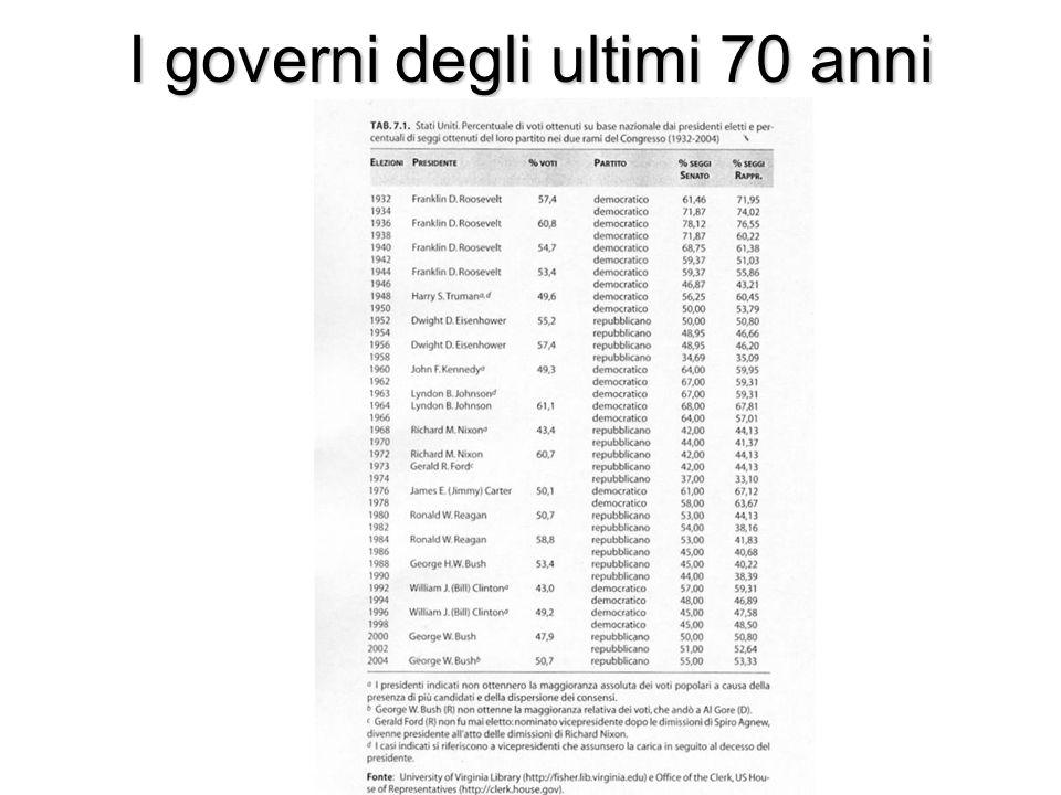 I governi degli ultimi 70 anni