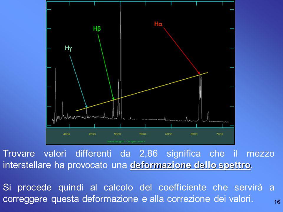 Trovare valori differenti da 2,86 significa che il mezzo interstellare ha provocato una deformazione dello spettro.