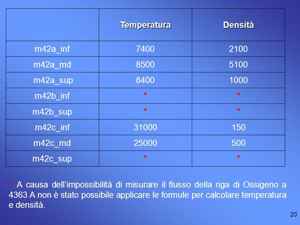 Temperatura Densità. m42a_inf. 7400. 2100. m42a_md. 8500. 5100. m42a_sup. 8400. 1000. m42b_inf.
