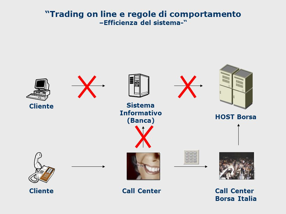Trading on line e regole di comportamento –Efficienza del sistema-