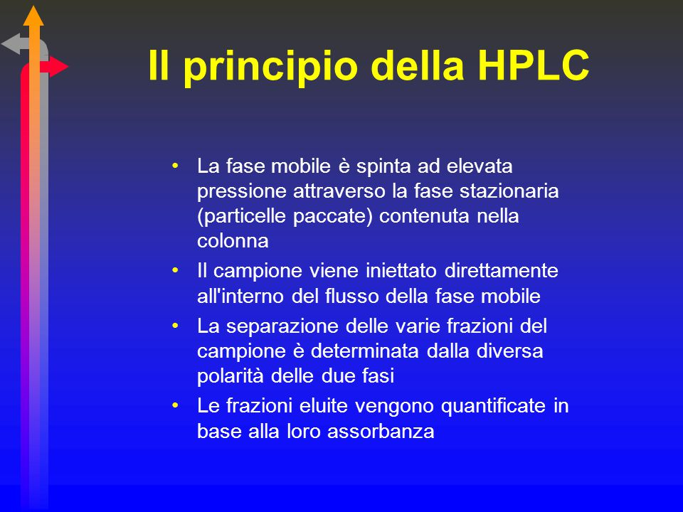 Il principio della HPLC