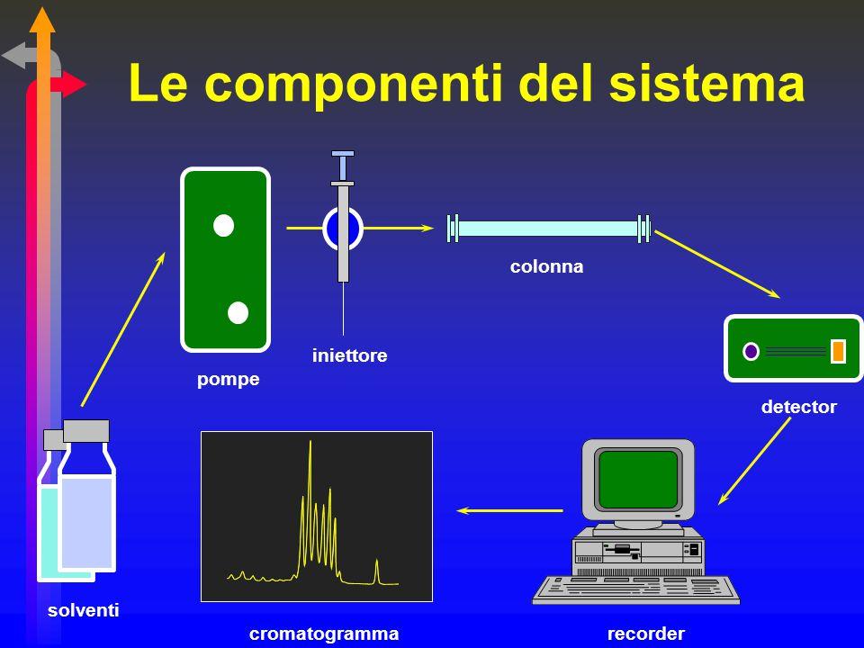 Le componenti del sistema