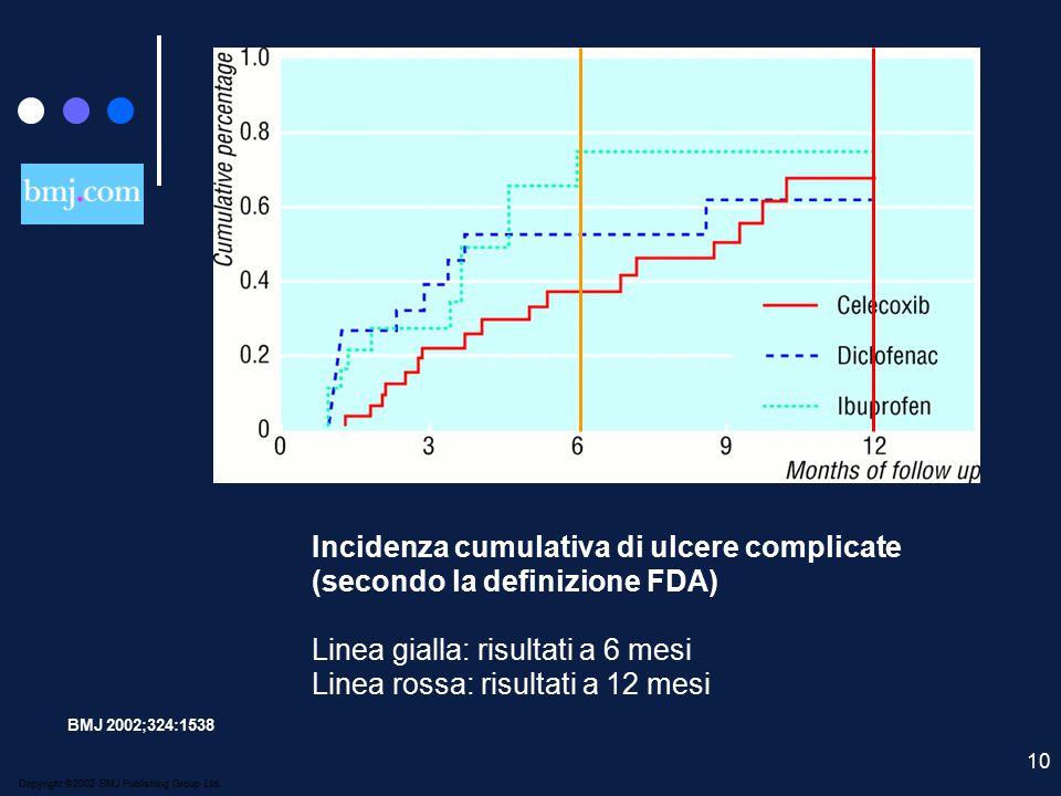 Incidenza cumulativa di ulcere complicate (secondo la definizione FDA)