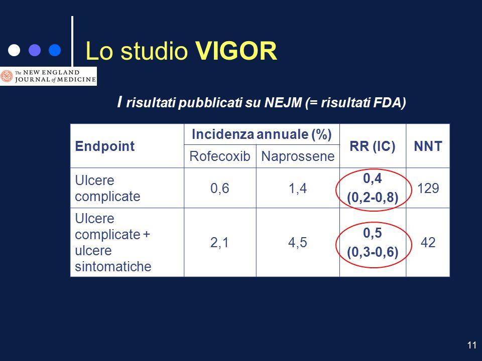 Lo studio VIGOR I risultati pubblicati su NEJM (= risultati FDA)