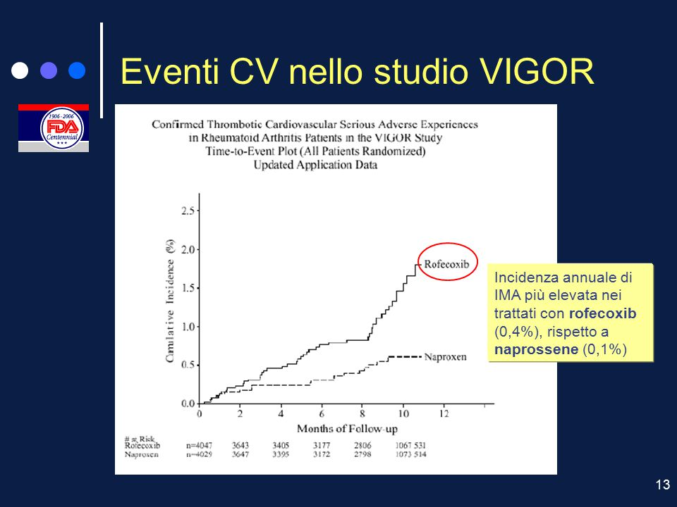 Eventi CV nello studio VIGOR