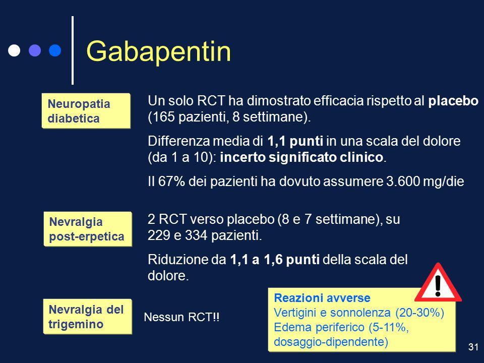 Gabapentin Un solo RCT ha dimostrato efficacia rispetto al placebo (165 pazienti, 8 settimane).
