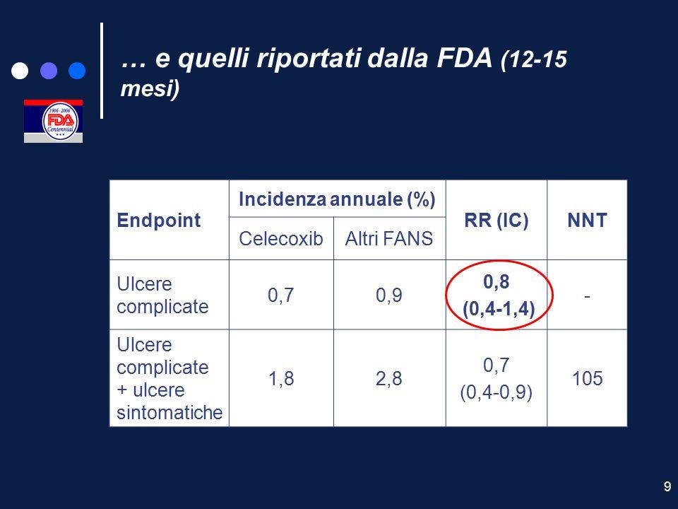 … e quelli riportati dalla FDA (12-15 mesi)