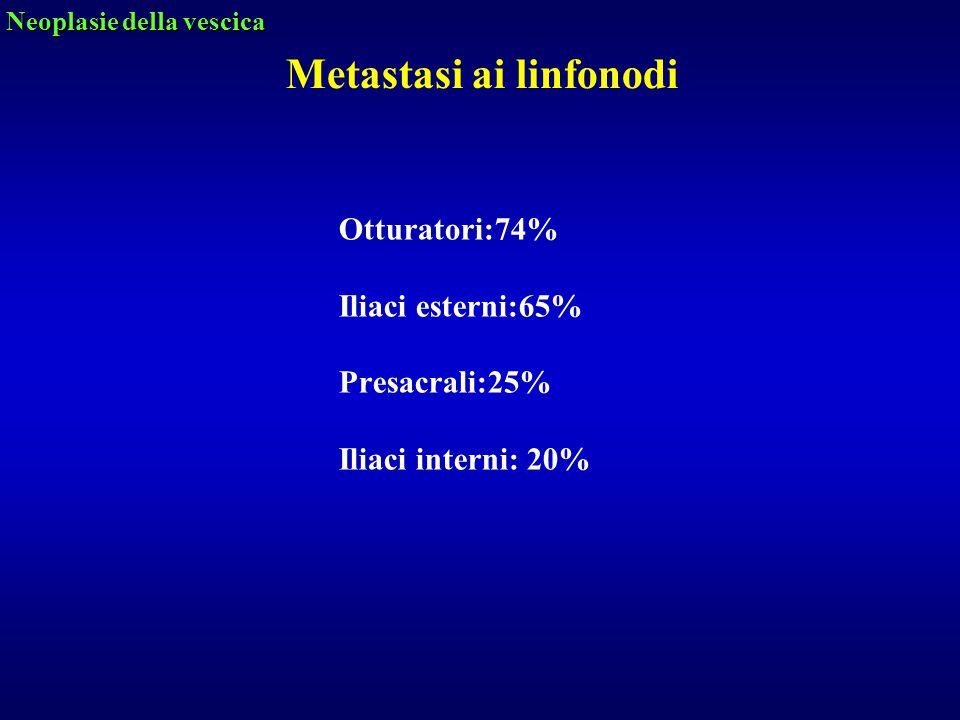 Otturatori:74% Iliaci esterni:65% Presacrali:25% Iliaci interni: 20%