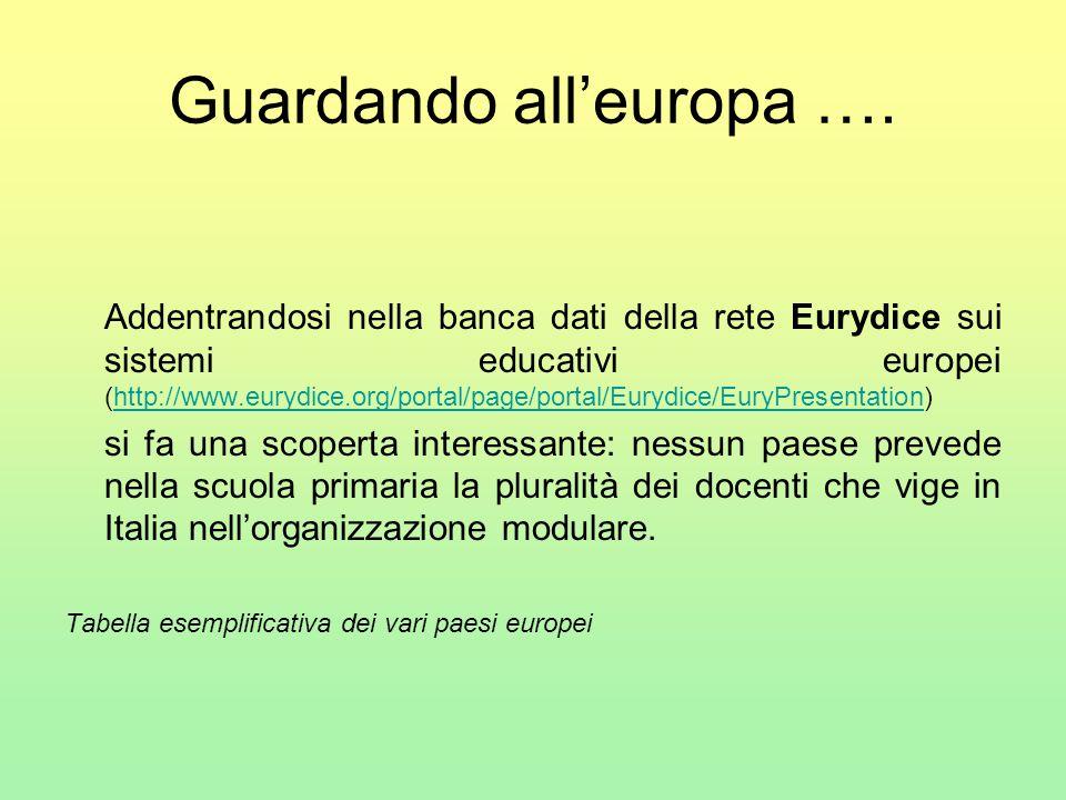Guardando all'europa ….