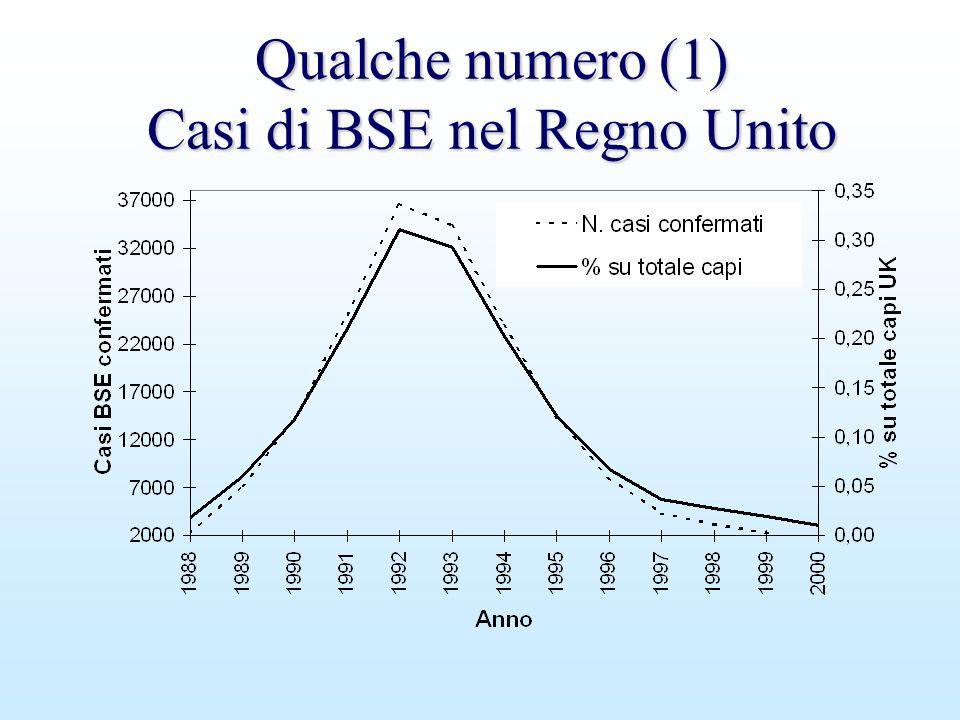 Qualche numero (1) Casi di BSE nel Regno Unito