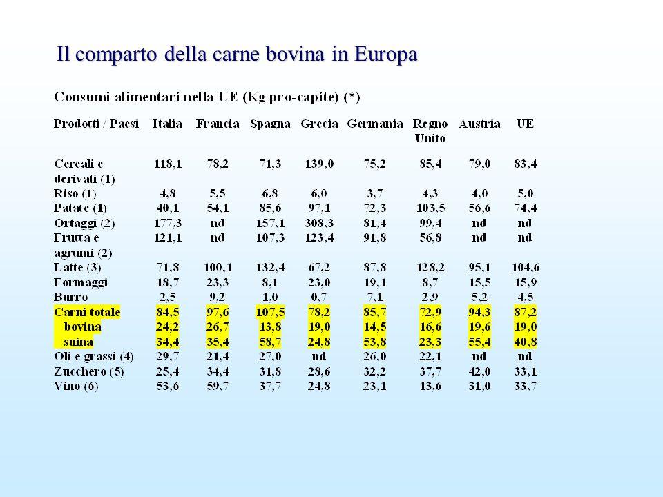 Il comparto della carne bovina in Europa