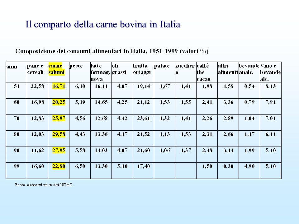 Il comparto della carne bovina in Italia