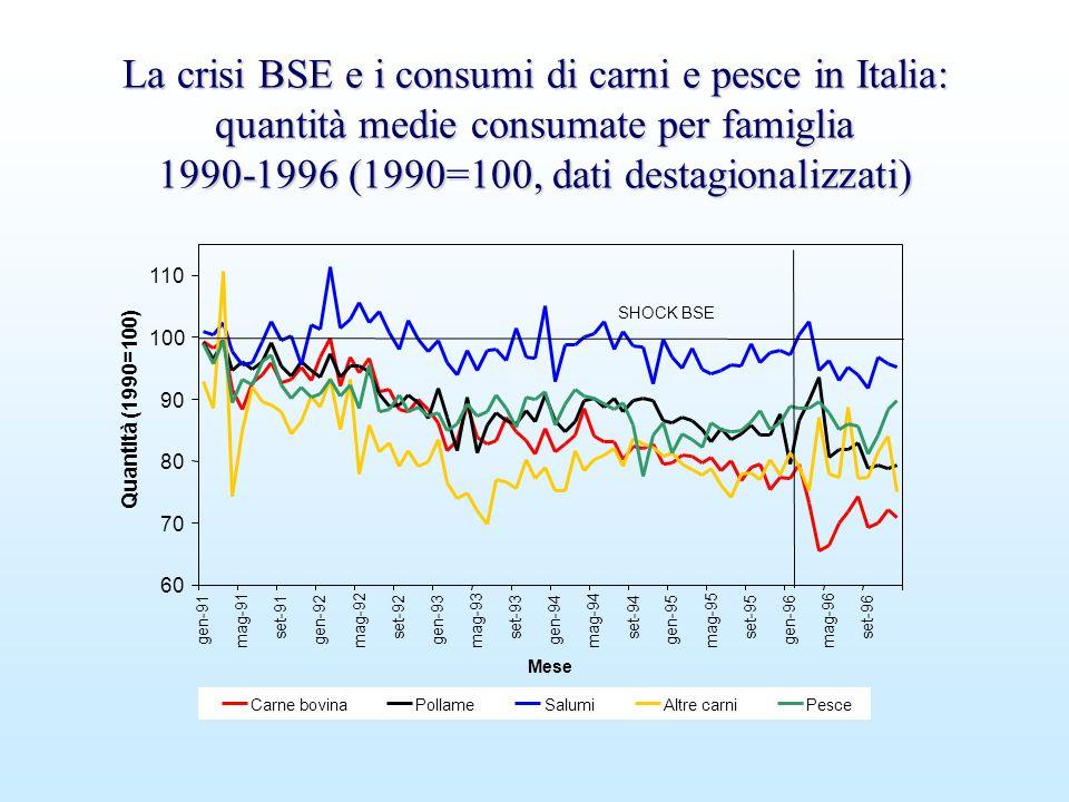 La crisi BSE e i consumi di carni e pesce in Italia: quantità medie consumate per famiglia 1990-1996 (1990=100, dati destagionalizzati)