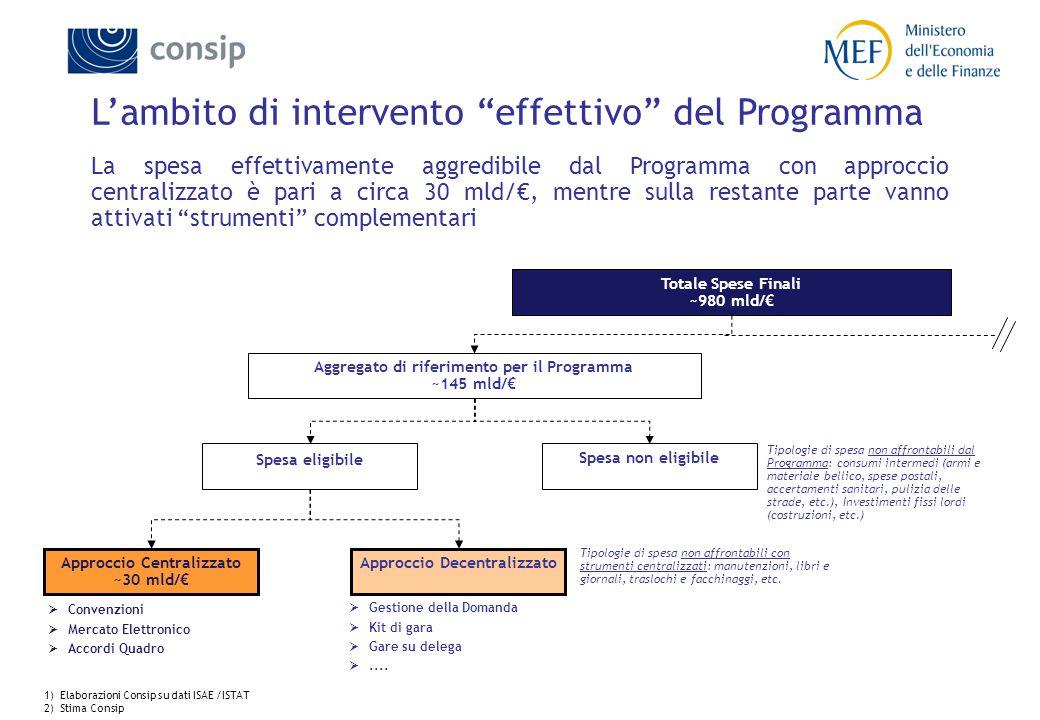 Indicatori chiave del Programma