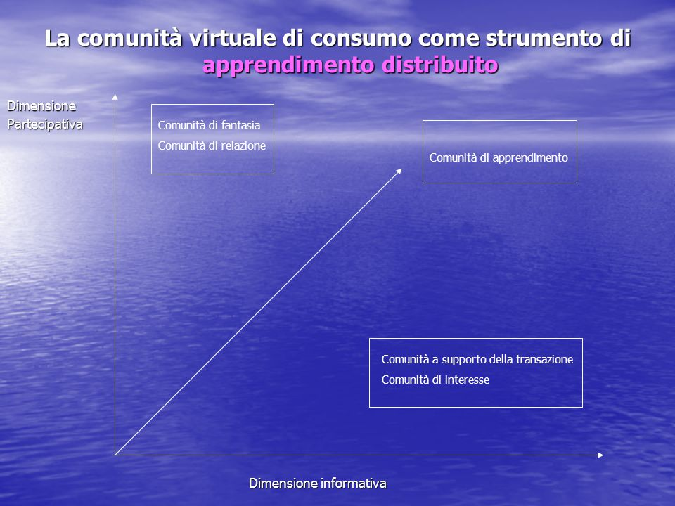 La comunità virtuale di consumo come strumento di apprendimento distribuito