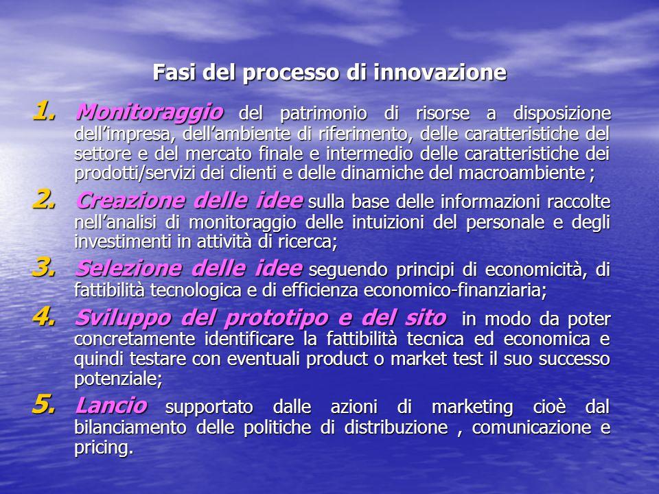 Fasi del processo di innovazione