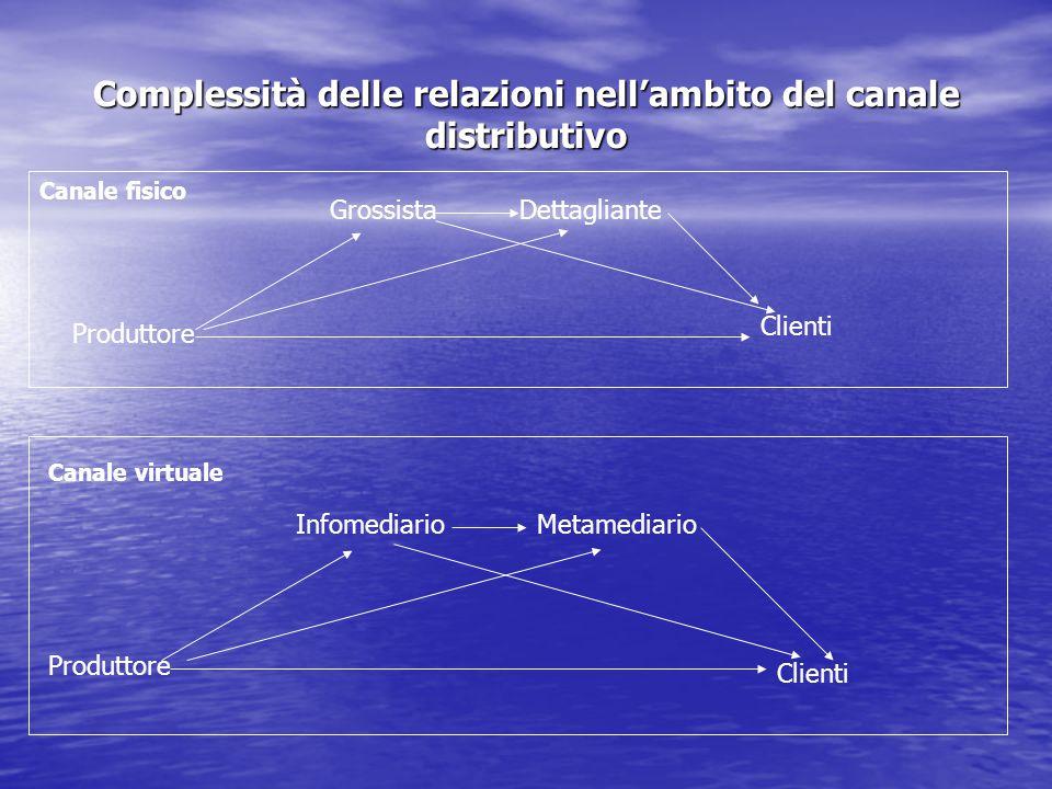Complessità delle relazioni nell'ambito del canale distributivo