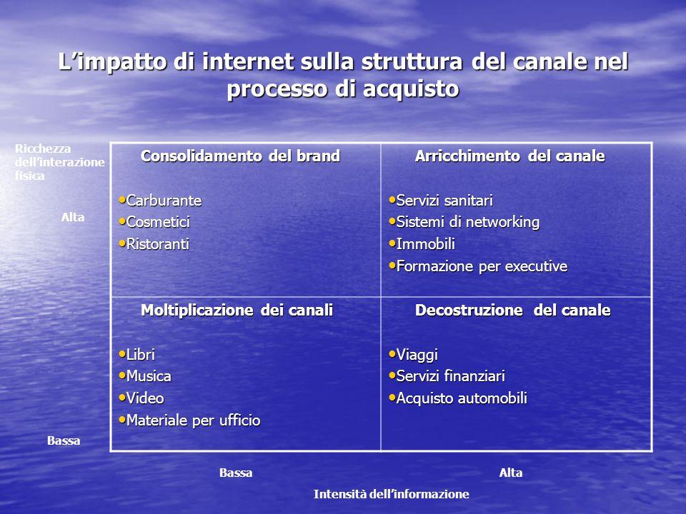 L'impatto di internet sulla struttura del canale nel processo di acquisto