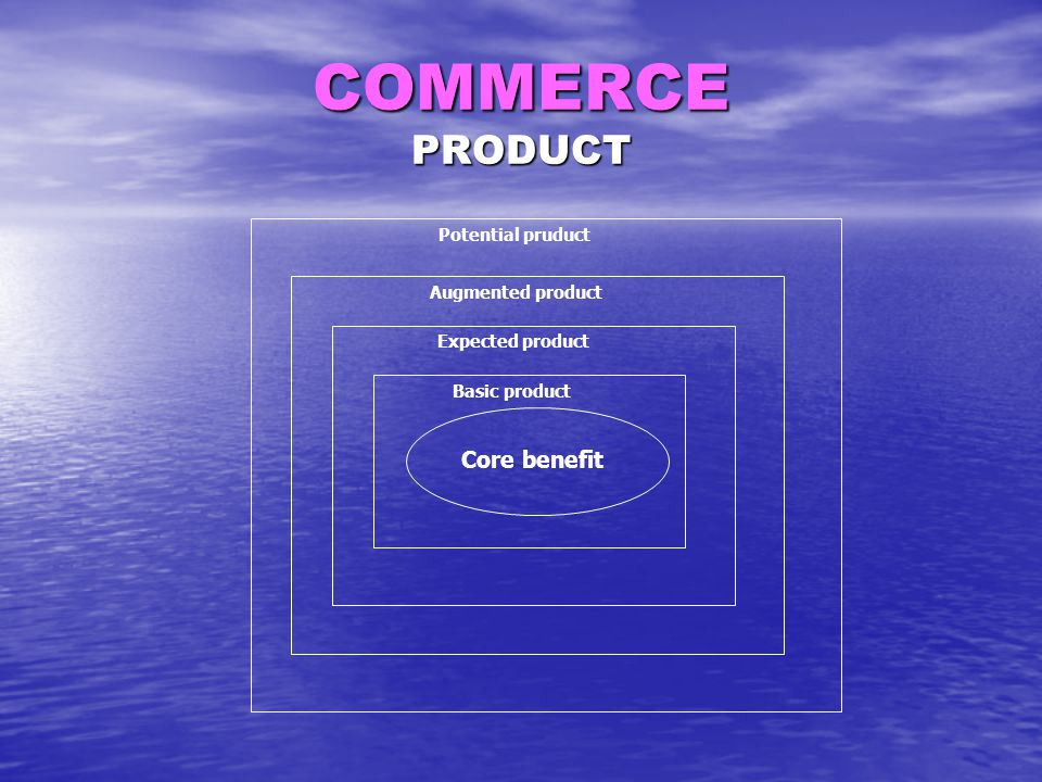 COMMERCE PRODUCT Core benefit Potential pruduct Augmented product