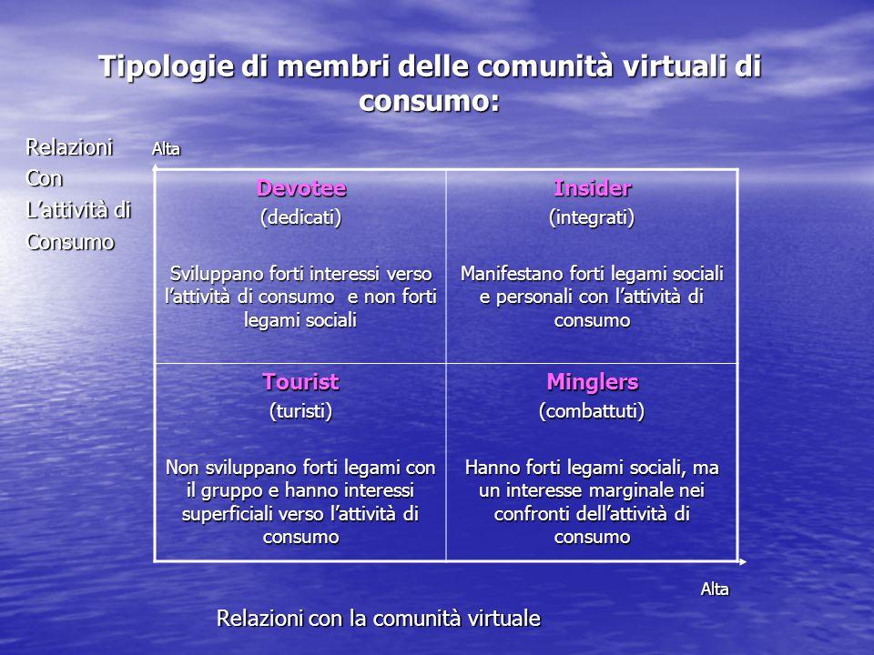 Tipologie di membri delle comunità virtuali di consumo: