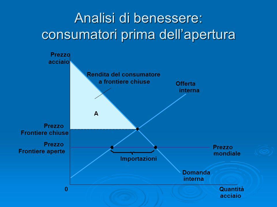 Analisi di benessere: consumatori prima dell'apertura