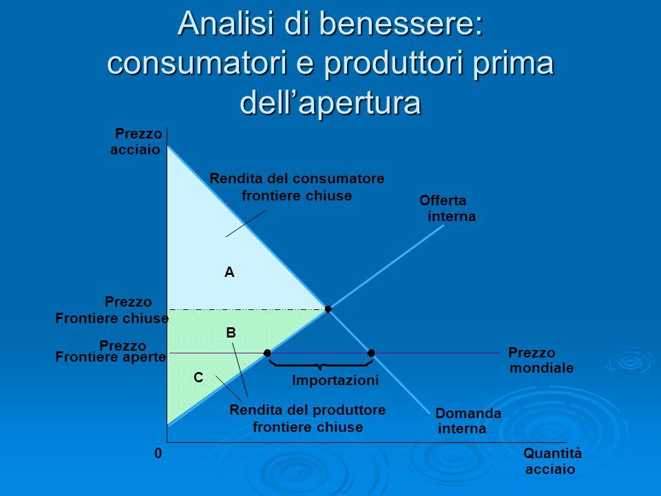Analisi di benessere: consumatori e produttori prima dell'apertura
