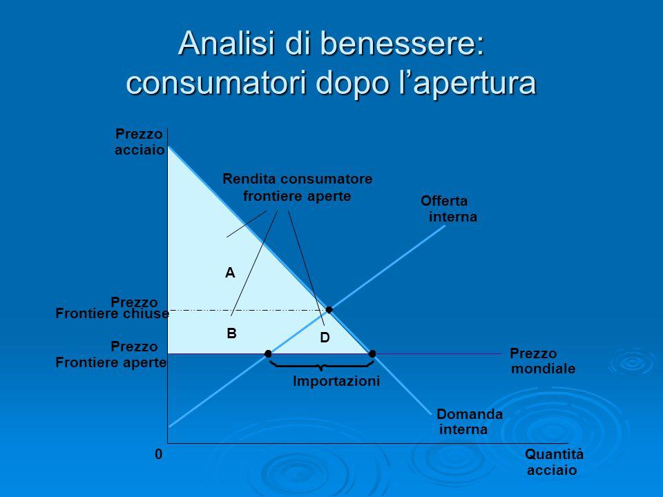 Analisi di benessere: consumatori dopo l'apertura
