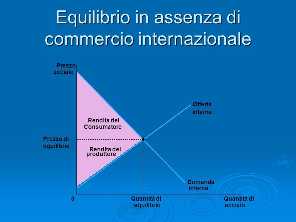 Equilibrio in assenza di commercio internazionale