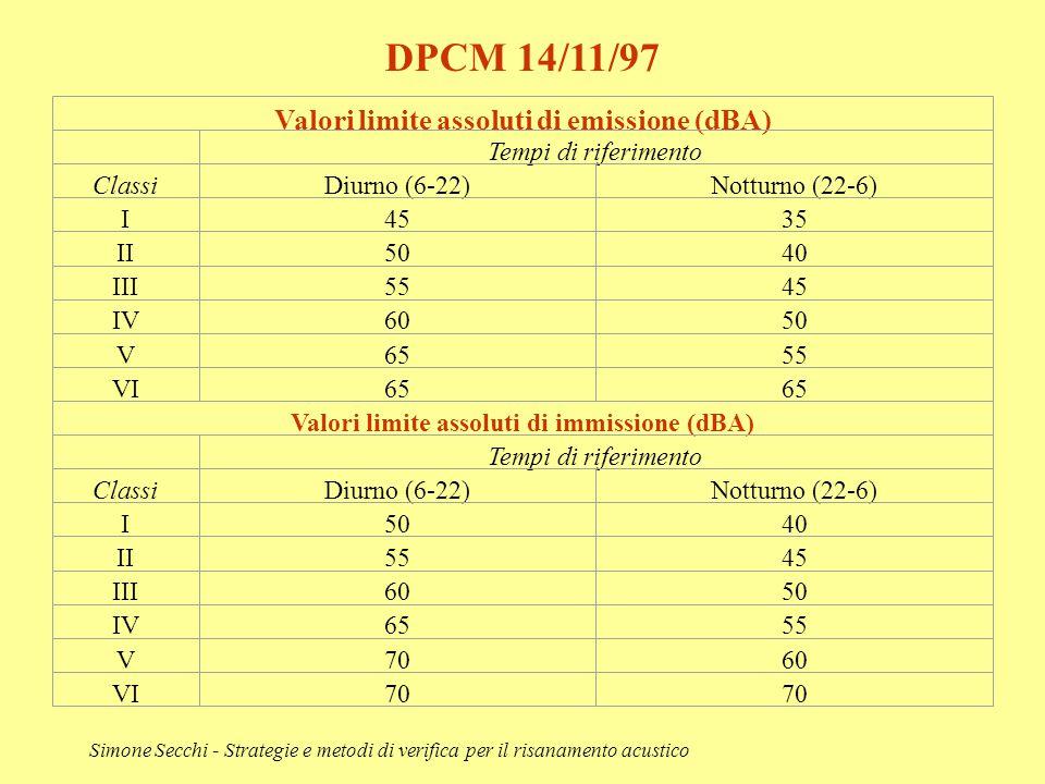 DPCM 14/11/97 Valori limite assoluti di emissione (dBA)
