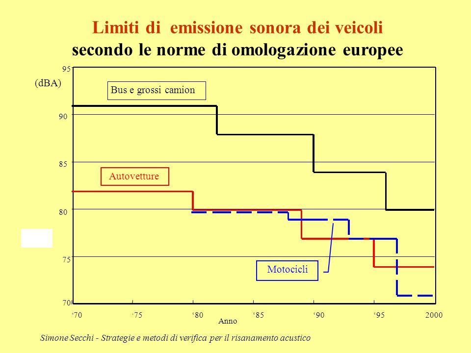 Limiti di emissione sonora dei veicoli