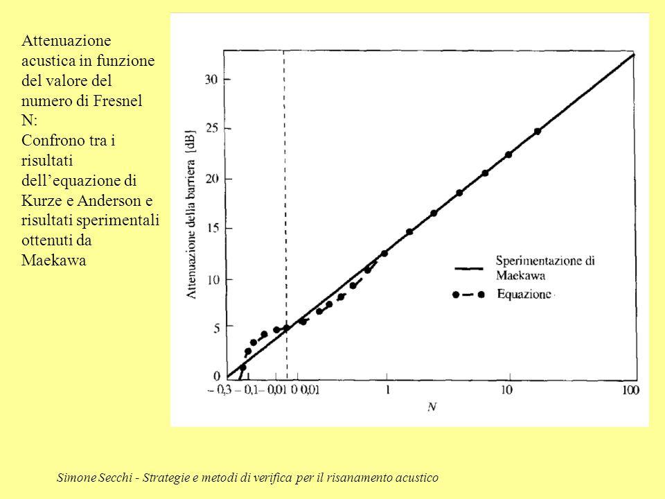 Attenuazione acustica in funzione del valore del numero di Fresnel N:
