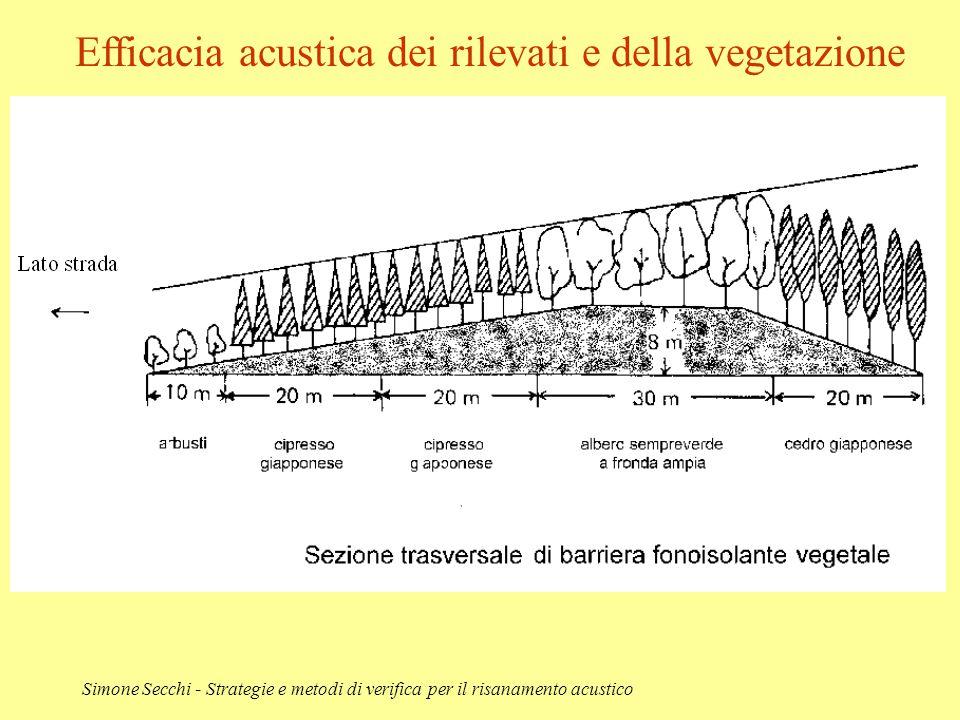 Efficacia acustica dei rilevati e della vegetazione
