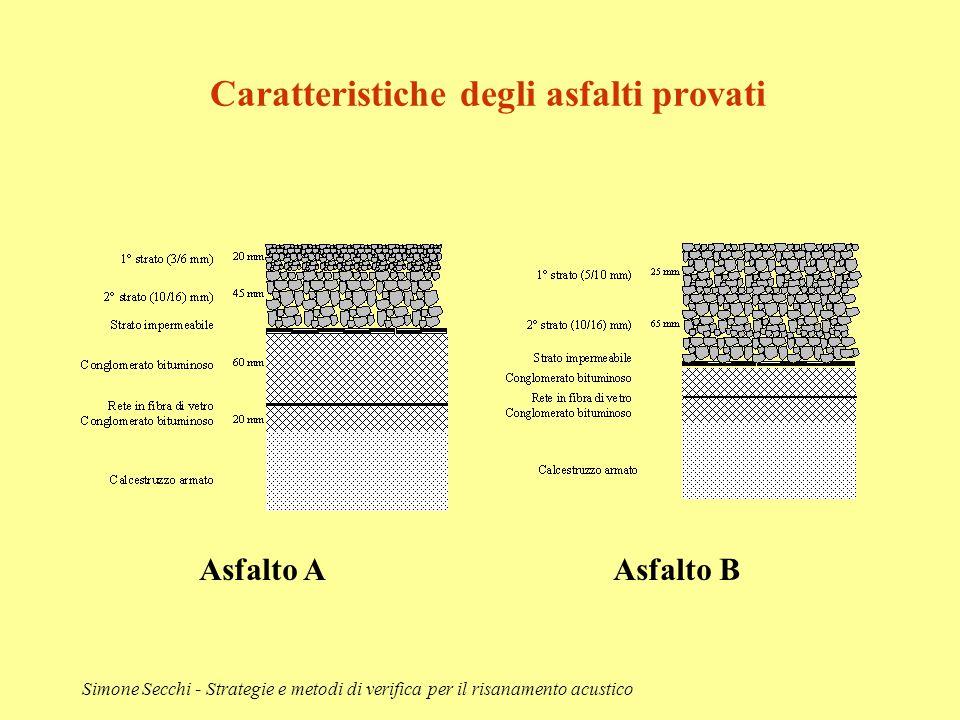 Caratteristiche degli asfalti provati