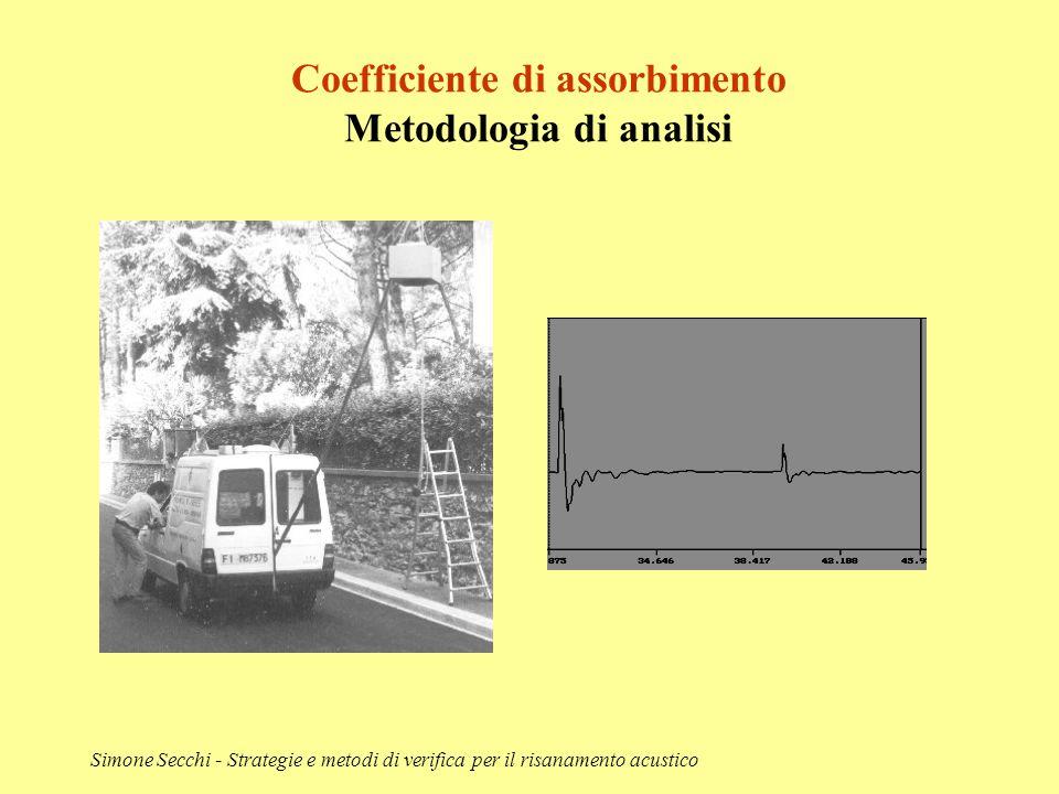 Coefficiente di assorbimento Metodologia di analisi