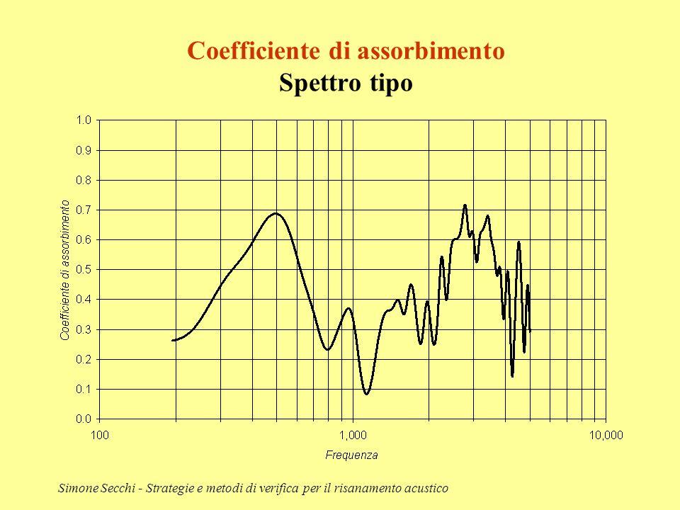 Coefficiente di assorbimento Spettro tipo