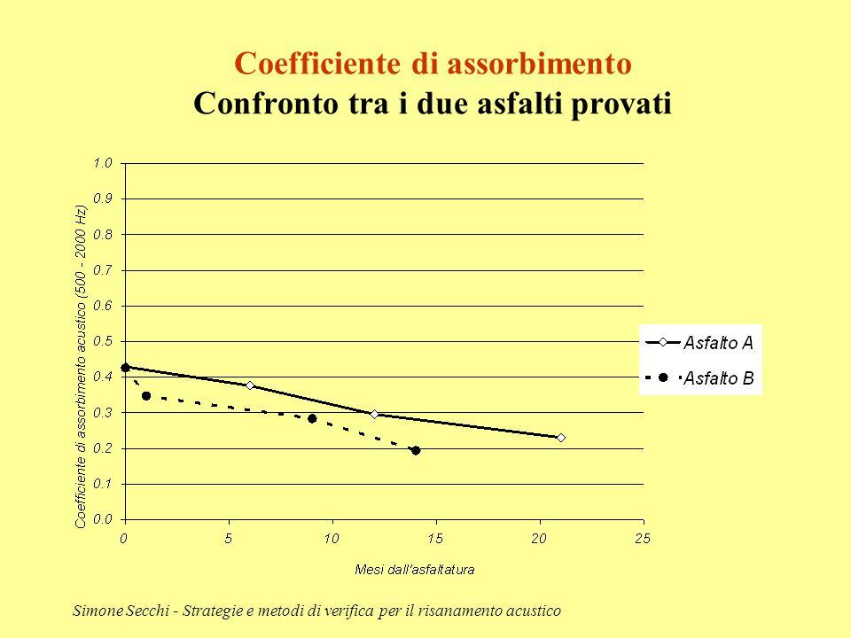 Coefficiente di assorbimento Confronto tra i due asfalti provati